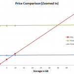 PriceComparisonZoomedIn