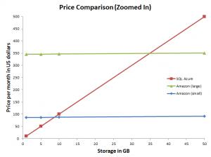 PriceComparisonZoomedIn